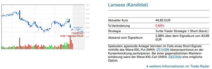 Lanxess (Kandidat): Spekulativ agierende Anleger könnten im Falle eines Short-Signals mithilfe des Wave-XXL-Put (WKN: DT1H3R) überproportional an der Kursentwicklung partizipieren. Bei einer gegensätzlichen Markteinschätzung wäre der Wave-XXL-Call (WKN: DX27NA) eine mögliche Option.