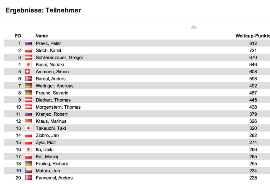 Schisprung Weltcup Herren nach 18 Springen: In Sapporo II siegte Jernej Damjan vor Peter Prevc und Robert Kranjec. Im Weltcup bleibt Prevc vor Kamil Stoch und Gregor Schlierenzauer in Front, © laola1.at (27.01.2014)