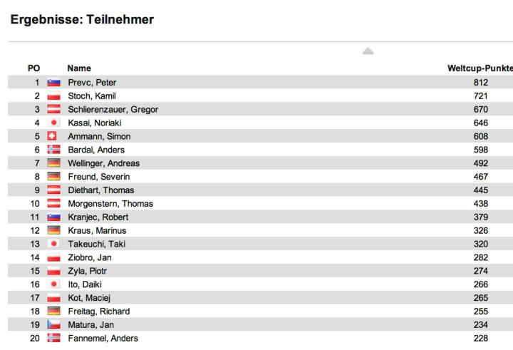 Schisprung Weltcup Herren nach 18 Springen: In Sapporo II siegte Jernej Damjan vor Peter Prevc und Robert Kranjec. Im Weltcup bleibt Prevc vor Kamil Stoch und Gregor Schlierenzauer in Front