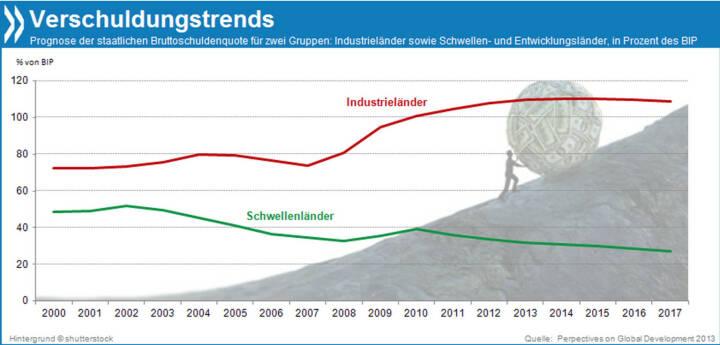 Leere Kassen? Während die öffentliche Verschuldung der Industrieländer bis 2017 auf etwa 110 Prozent des BIP steigen wird, geht der Trend in Entwicklungs- und Schwellenländern in die andere Richtung. Gründe dafür: größeres BIP-Wachstum, niedrigere Zinsen auf Staatsanleihen und mehr Steuereinnahmen.  Mehr Infos unter: http://bit.ly/16amZHP (Perspectives on Global Development 2013, S. 37f.)