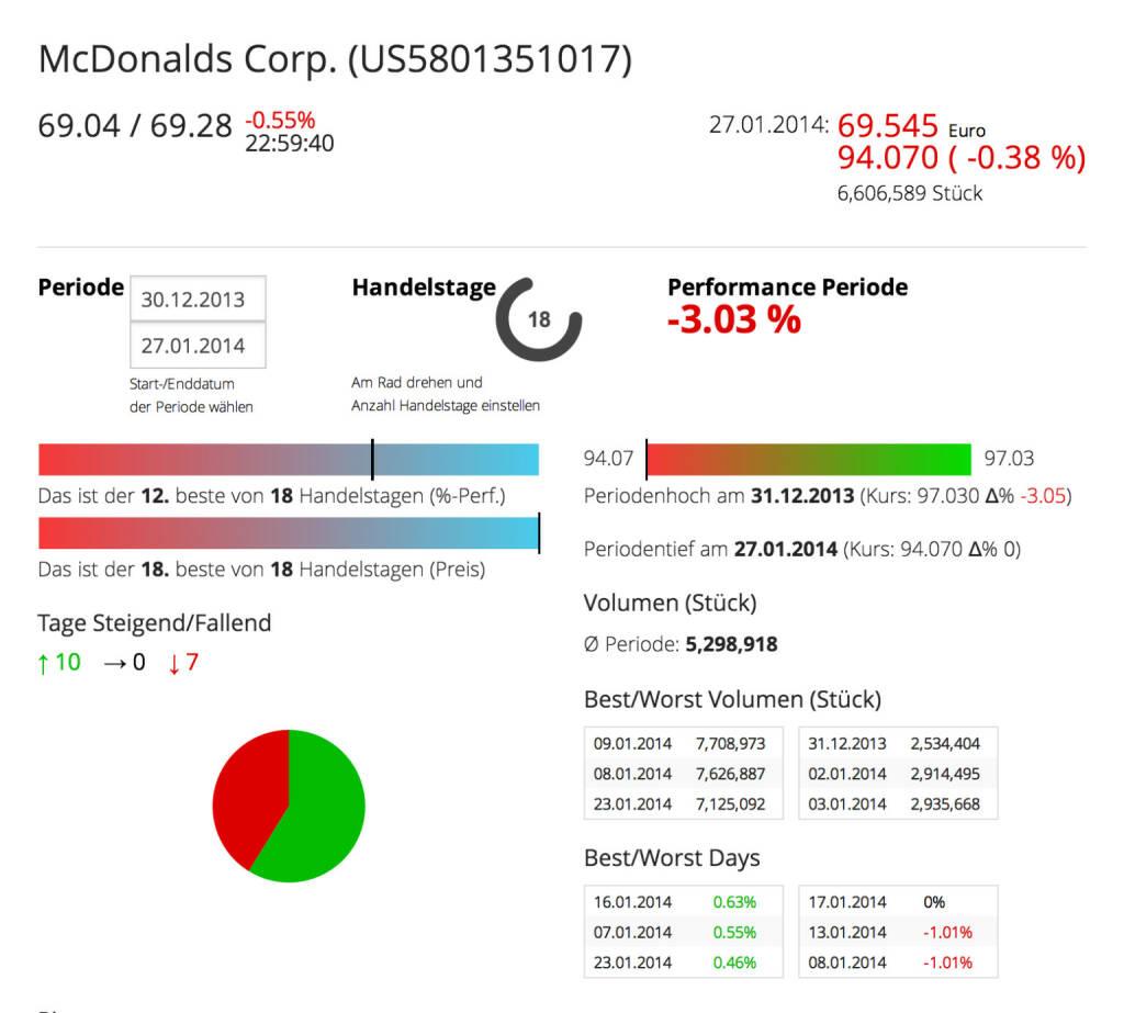 McDonald's im Börse Social Network: http://boerse-social.com/launch/aktie/mcdonalds_corp, © McDonald's (Homepage) (28.01.2014)