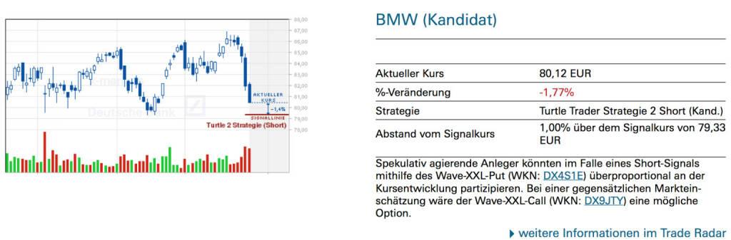 BMW (Kandidat): Spekulativ agierende Anleger könnten im Falle eines Short-Signals mithilfe des Wave-XXL-Put (WKN: DX4S1E) überproportional an der Kursentwicklung partizipieren. Bei einer gegensätzlichen Markteinschätzung wäre der Wave-XXL-Call (WKN: DX9JTY) eine mögliche Option., © Quelle: www.trade-radar.de (28.01.2014)