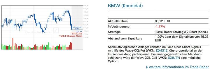 BMW (Kandidat): Spekulativ agierende Anleger könnten im Falle eines Short-Signals mithilfe des Wave-XXL-Put (WKN: DX4S1E) überproportional an der Kursentwicklung partizipieren. Bei einer gegensätzlichen Markteinschätzung wäre der Wave-XXL-Call (WKN: DX9JTY) eine mögliche Option.