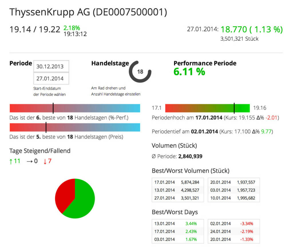 Die ThyssenKrupp AG im Börse Social Network, http://boerse-social.com/launch/aktie/thyssenkrupp_ag, © ThyssenKrupp AG (28.01.2014)