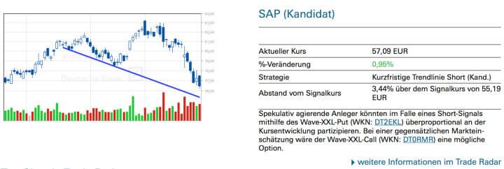 SAP (Kandidat): Spekulativ agierende Anleger könnten im Falle eines Short-Signals mithilfe des Wave-XXL-Put (WKN: DT2EKL) überproportional an der Kursentwicklung partizipieren. Bei einer gegensätzlichen Marktein- schätzung wäre der Wave-XXL-Call (WKN: DT0RMR) eine mögliche Option.