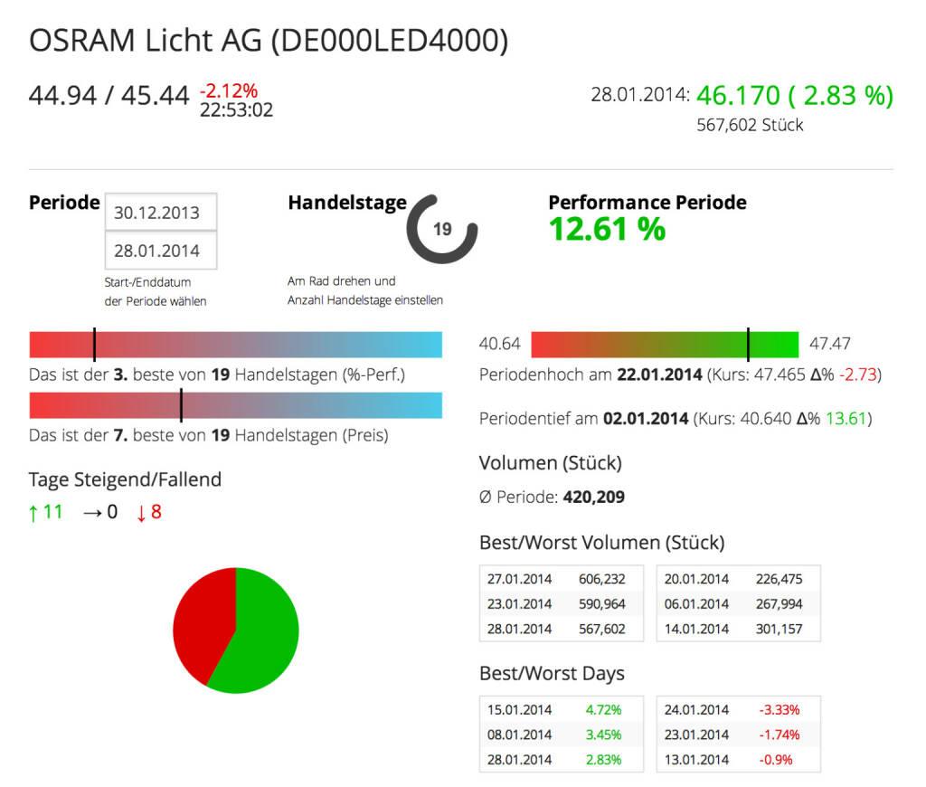 Die Osram Licht AG im Börse Social Network, http://boerse-social.com/launch/aktie/osram_licht_ag, © Osram Licht AG (Homepage) (29.01.2014)