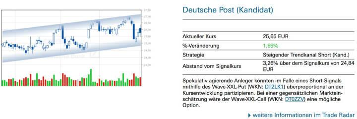 Deutsche Post (Kandidat): Spekulativ agierende Anleger könnten im Falle eines Short-Signals mithilfe des Wave-XXL-Put (WKN: DT2LK1) überproportional an der Kursentwicklung partizipieren. Bei einer gegensätzlichen Markteinschätzung wäre der Wave-XXL-Call (WKN: DT0ZZV) eine mögliche Option.