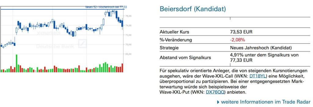 Beiersdorf (Kandidat): Für spekulativ orientierte Anleger, die von steigenden Kursnotierungen ausgehen, wäre der Wave-XXL-Call (WKN: DT18YL) eine Möglichkeit, überproportional zu partizipieren. Bei einer entgegengesetzten Markterwartung würde sich beispielsweise der Wave-XXL-Put (WKN: DX76QQ) anbieten., © Quelle: www.trade-radar.de (30.01.2014)