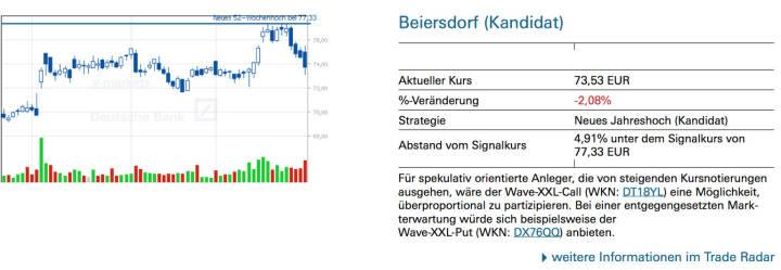 Beiersdorf (Kandidat): Für spekulativ orientierte Anleger, die von steigenden Kursnotierungen ausgehen, wäre der Wave-XXL-Call (WKN: DT18YL) eine Möglichkeit, überproportional zu partizipieren. Bei einer entgegengesetzten Markterwartung würde sich beispielsweise der Wave-XXL-Put (WKN: DX76QQ) anbieten.