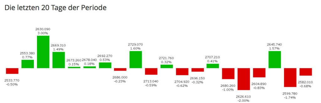 http://www.boerse-social.com am 30.1.2014: Die jüngsten 20 Tage von Aktien und Indizes visualiert. Exakt 20 Handelstage hat auch das Jahr 2014. Beispiel ATX: Man sieht auf einen Blick, dass der Beginn stark war, das Nachlassen dann auch. Bottom Line: Year-to-date liegt der ATX 1,30 Prozent im Plus, es gab es bisher 10 Gewinntage und 10 Verlusttage. Auf das Jahreshoch fehlen 5,39 Prozent. http://boerse-social.com/launch/aktie/atx (30.01.2014)