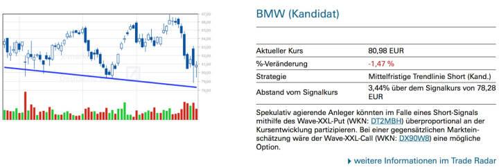 BMW (Kandidat): Spekulativ agierende Anleger könnten im Falle eines Short-Signals mithilfe des Wave-XXL-Put (WKN: DT2MBH) überproportional an der Kursentwicklung partizipieren. Bei einer gegensätzlichen Marktein- schätzung wäre der Wave-XXL-Call (WKN: DX90W8) eine mögliche Option.