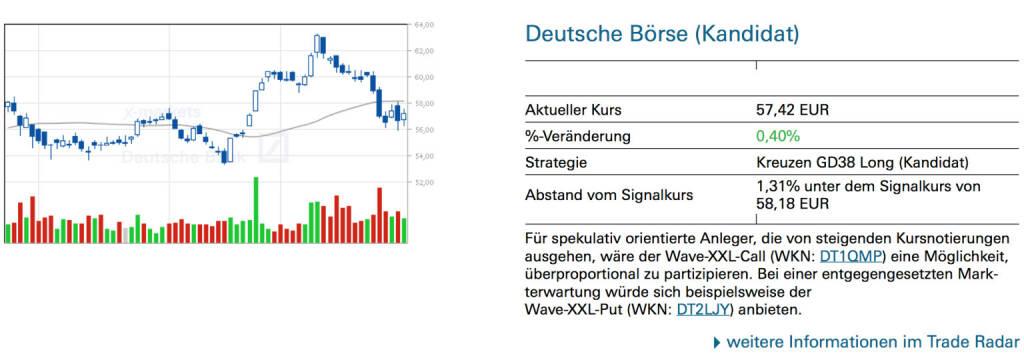 Deutsche Börse (Kandidat): Für spekulativ orientierte Anleger, die von steigenden Kursnotierungen ausgehen, wäre der Wave-XXL-Call (WKN: DT1QMP) eine Möglichkeit, überproportional zu partizipieren. Bei einer entgegengesetzten Mark- terwartung würde sich beispielsweise der Wave-XXL-Put (WKN: DT2LJY) anbieten., © Quelle: www.trade-radar.de (31.01.2014)