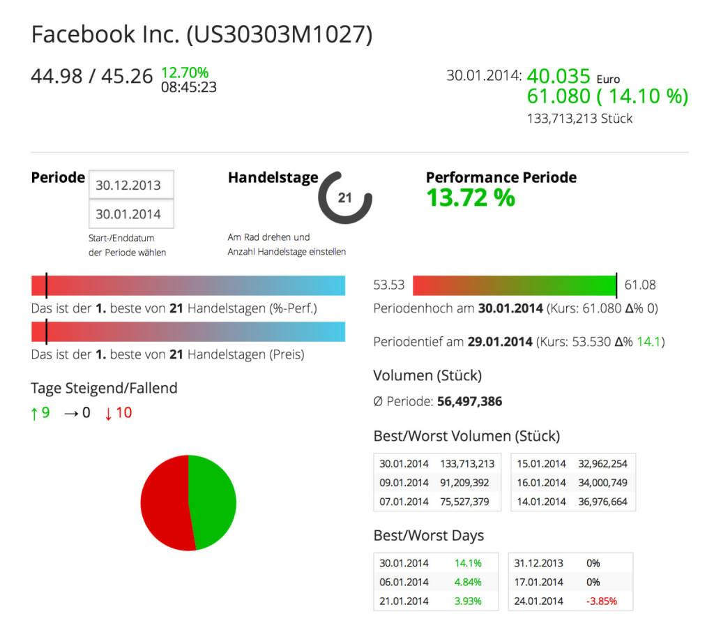 Die facebook Aktie im Börse Sociel Network: http://boerse-social.com/launch/aktie/facebook_inc, © facebook (homepage) (31.01.2014)