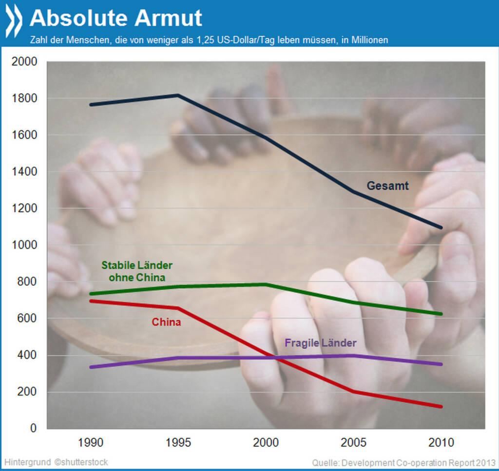 Armutszeugnis?! Die Zahl der Menschen, die weltweit in extremer Armut leben, hat sich seit Mitte der 90er Jahre fast halbiert. Ohne die Fortschritte in China sähe die Entwicklung allerdings weit weniger positiv aus.  Mehr unter http://bit.ly/LvQ8Lt (Development Co-operation Report 2013), © OECD (31.01.2014)