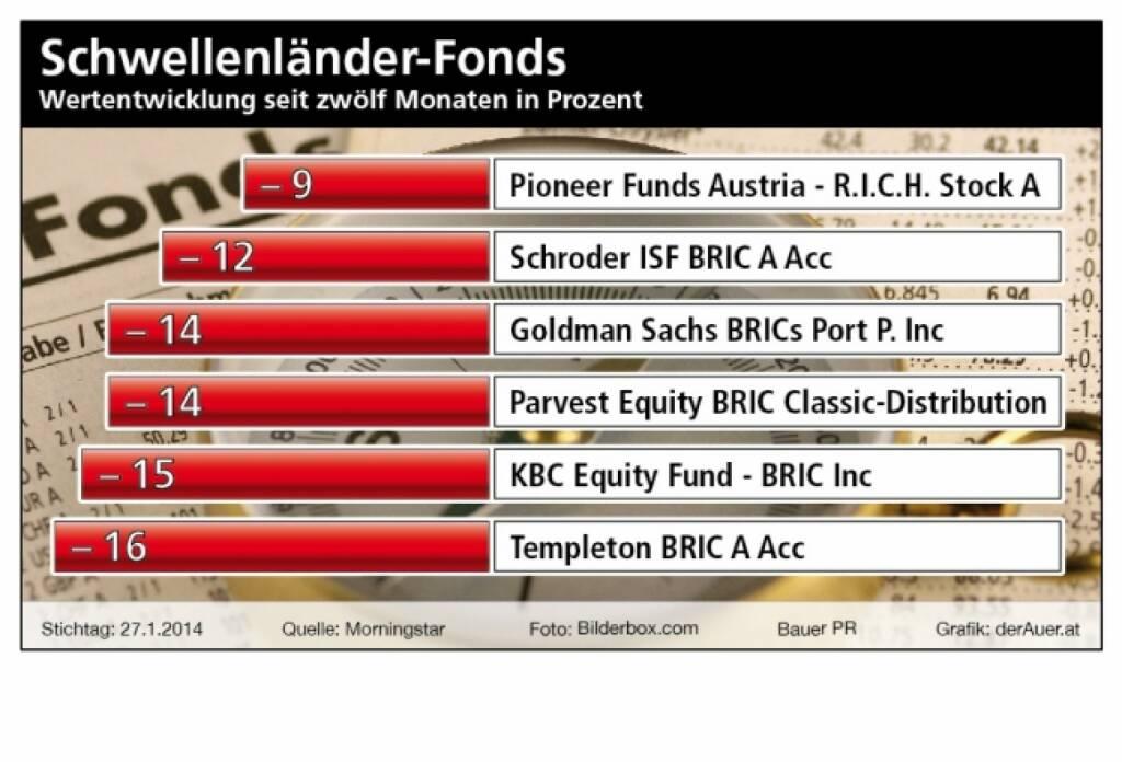 Schwellenländer-Fonds, Wertzuwachs seit zwölf Monaten in Prozent. Pioneer, Schroder, Goldman, Parvest, KBC, Templeton (c) Bauer PR, derAuer.at  (01.02.2014)