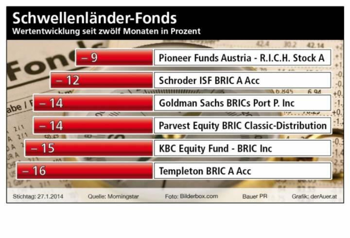 Schwellenländer-Fonds, Wertzuwachs seit zwölf Monaten in Prozent. Pioneer, Schroder, Goldman, Parvest, KBC, Templeton (c) Bauer PR, derAuer.at