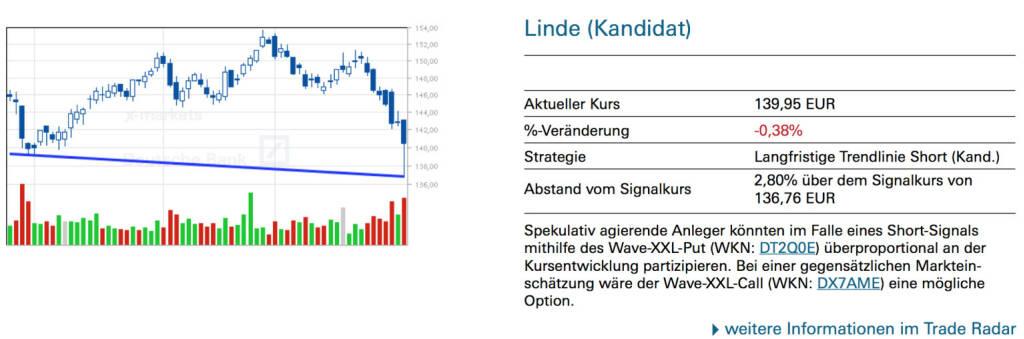Linde (Kandidat): Spekulativ agierende Anleger könnten im Falle eines Short-Signals mithilfe des Wave-XXL-Put (WKN: DT2Q0E) überproportional an der Kursentwicklung partizipieren. Bei einer gegensätzlichen Markteinschätzung wäre der Wave-XXL-Call (WKN: DX7AME) eine mögliche Option., © Quelle: www.trade-radar.de (03.02.2014)