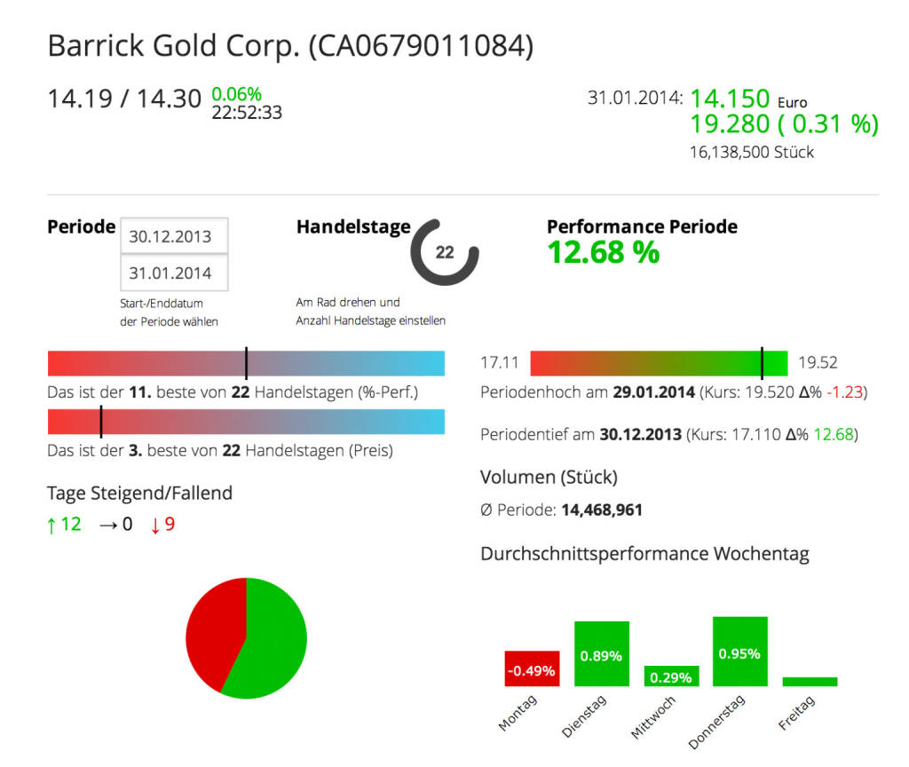 Die Barrick Gold Corporation im Börse Social Network, http://boerse-social.com/launch/aktie/barrick_gold_corp, © Barrick Gold Corporation (homepage) (03.02.2014)