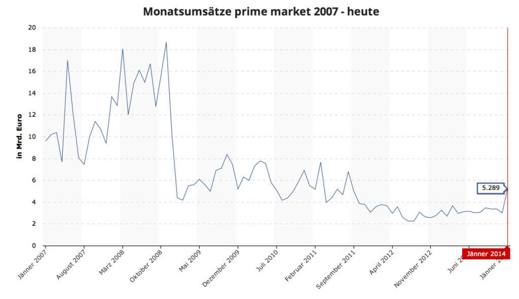 ATXPrime im Jänner 2014 mit den höchsten Monatsumsätzen seit Sommer 2011 http://www.boerse-social.com/graph/3 (c) BSN / Wiener Börse (03.02.2014)