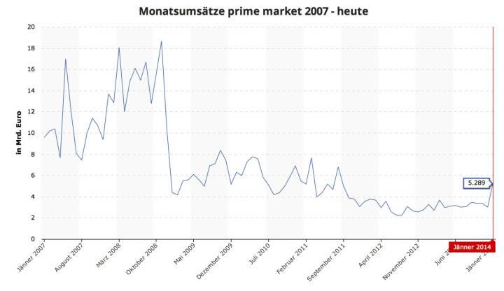 ATXPrime im Jänner 2014 mit den höchsten Monatsumsätzen seit Sommer 2011 http://www.boerse-social.com/graph/3 (c) BSN / Wiener Börse