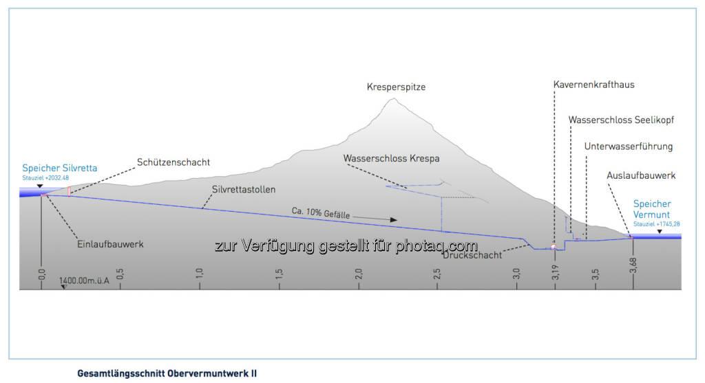 Porr baut: Gesamtlängsschnitt Obervermuntwerk II, © Illwerke bzw. Porr (03.02.2014)