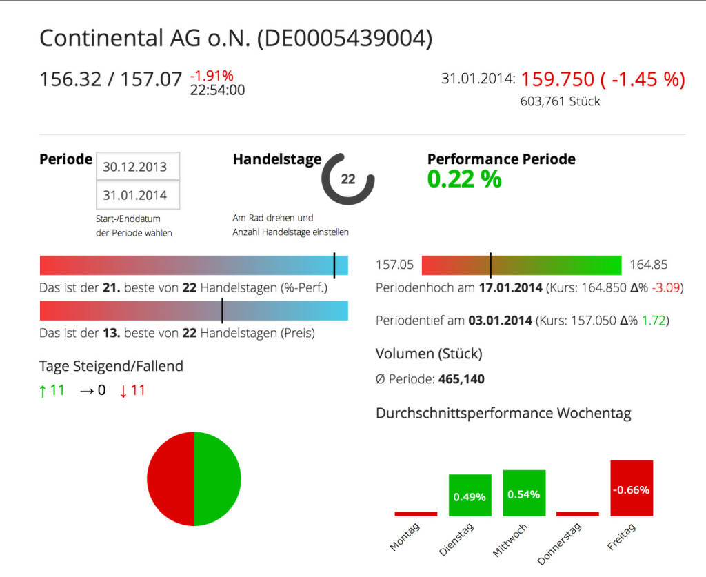 Die Continental AG im Börse Social Network, http://boerse-social.com/launch/aktie/continental_ag_on, © Continental AG (Homepage) (03.02.2014)