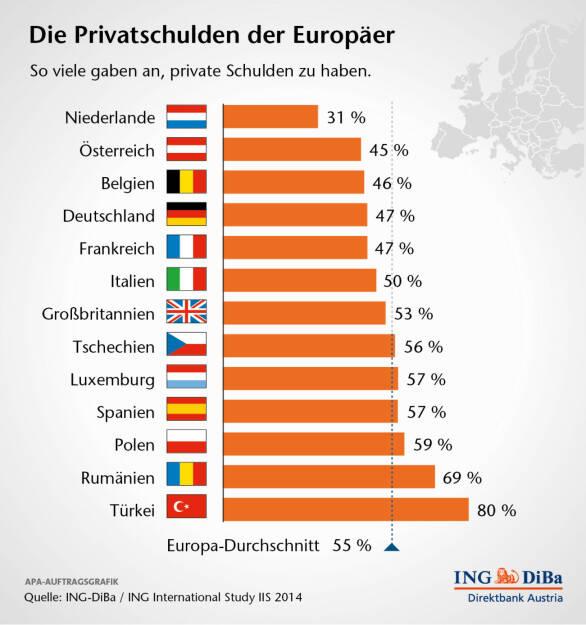 Die Privatschulden der Europäer, (C) ING-Diba (04.02.2014)