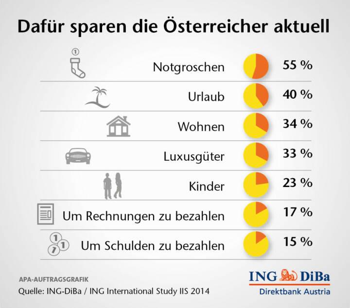 Dafür sparen die Österreicher aktuell (C) ING-Diba