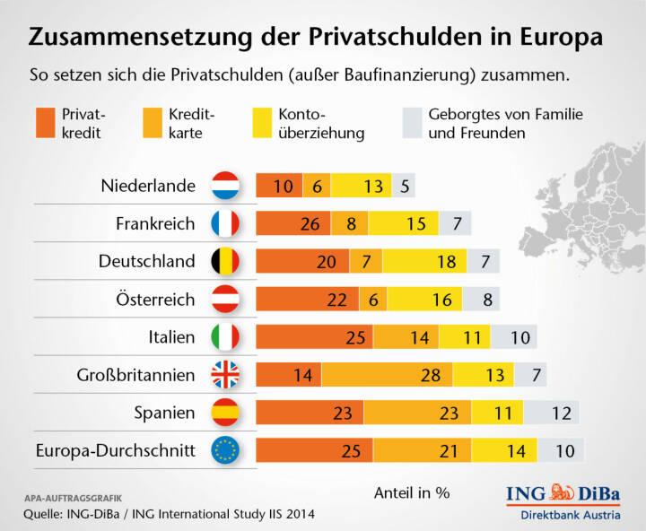 Zusammensetzung der Privatschulden in Europa, (C) ING-Diba