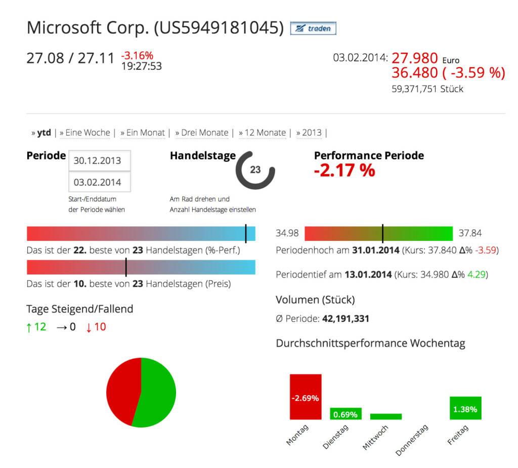Die Microsoft Corp. im Börse Social Network, http://boerse-social.com/launch/aktie/microsoft_corp, © Microsoft Corp. (Homepage) (04.02.2014)