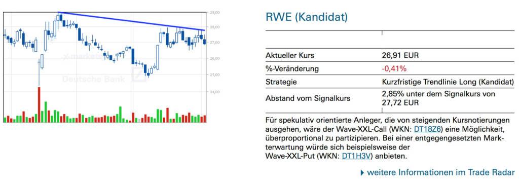 RWE (Kandidat): Für spekulativ orientierte Anleger, die von steigenden Kursnotierungen ausgehen, wäre der Wave-XXL-Call (WKN: DT18Z6) eine Möglichkeit, überproportional zu partizipieren. Bei einer entgegengesetzten Mark- terwartung würde sich beispielsweise der Wave-XXL-Put (WKN: DT1H3V) anbieten., © Quelle: www.trade-radar.de (05.02.2014)
