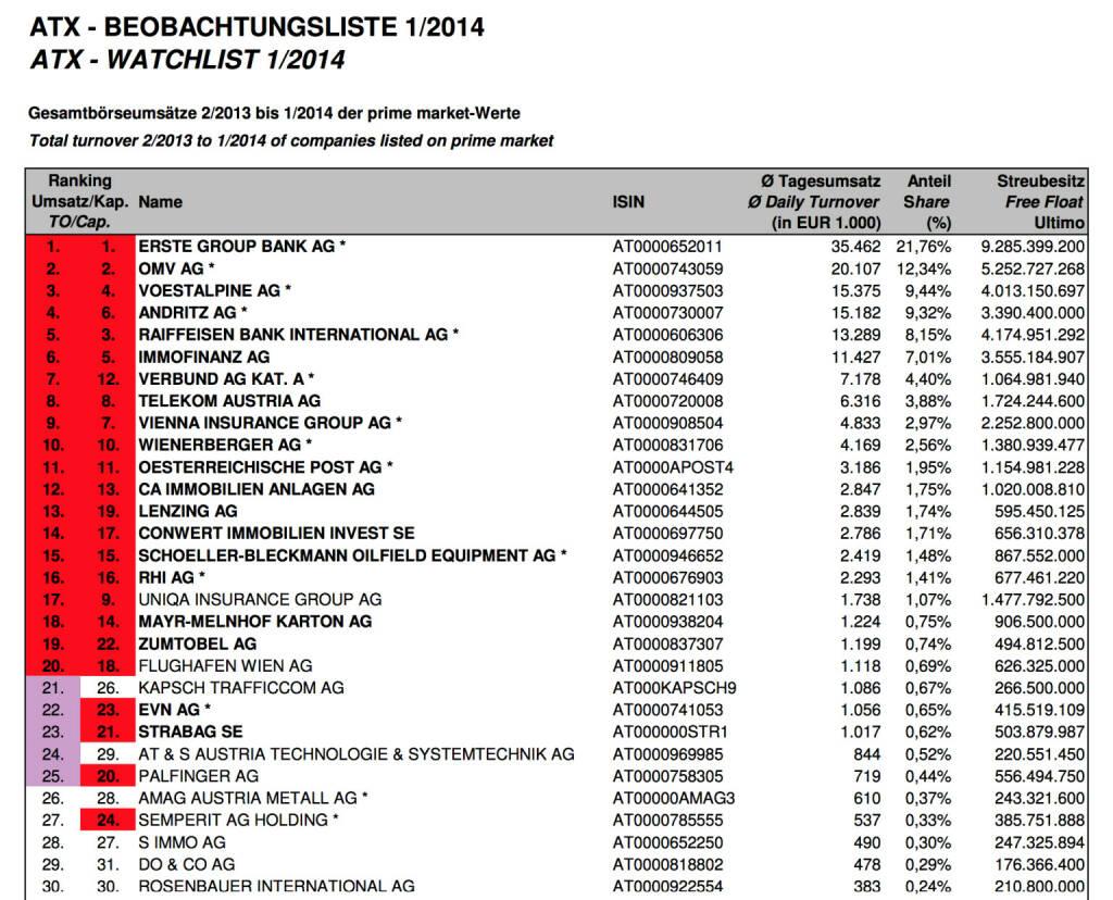 ATX-Beobachtungsliste 1/2014 (c) Wiener Börse (05.02.2014)