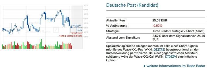 Spekulativ agierende Anleger könnten im Falle eines Short-Signals mithilfe des Wave-XXL-Put (WKN: DT2TP2) überproportional an der Kursentwicklung partizipieren. Bei einer gegensätzlichen Marktein- schätzung wäre der Wave-XXL-Call (WKN: DT0ZZV) eine mögliche Option.