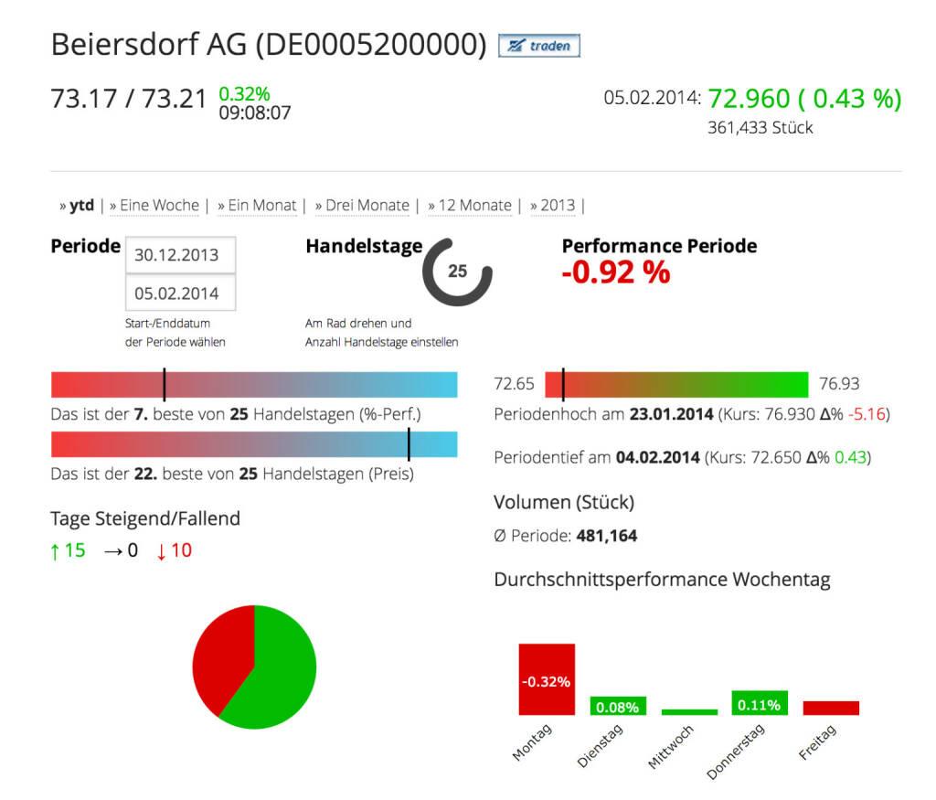 Die Beiersdorf AG im Börse Social Network http://boerse-social.com/launch/aktie/beiersdorf_ag, © Beiersdorf AG (Homepage) (06.02.2014)