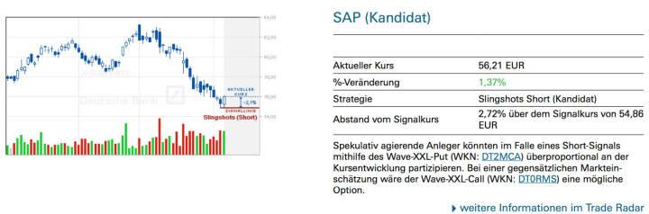 SAP (Kandidat): Spekulativ agierende Anleger könnten im Falle eines Short-Signals mithilfe des Wave-XXL-Put (WKN: DT2MCA) überproportional an der Kursentwicklung partizipieren. Bei einer gegensätzlichen Markteinschätzung wäre der Wave-XXL-Call (WKN: DT0RMS) eine mögliche Option.