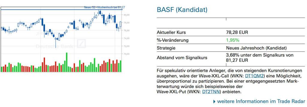 BASF (Kandidat): Für spekulativ orientierte Anleger, die von steigenden Kursnotierungen ausgehen, wäre der Wave-XXL-Call (WKN: DT1QM2) eine Möglichkeit, überproportional zu partizipieren. Bei einer entgegengesetzten Markterwartung würde sich beispielsweise derWave-XXL-Put (WKN: DT2TNN) anbieten., © Quelle: www.trade-radar.de (07.02.2014)