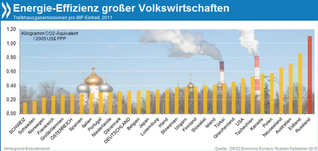 Hot. Cool. Yours! Russland macht nicht nur in den Olympischen Spielen Dampf – es gehört auch zu den energieintensivsten Volkswirtschaften der Welt. Bezogen auf sein Bruttoinlandprodukt stößt es gut doppelt so viele Treibhausgase aus wie ein durchschnittliches OECD-Land.  Mehr Infos unter: http://bit.ly/1g0U4P1 (OECD Economic Survey: Russian Federation, S. 22), © OECD (07.02.2014)