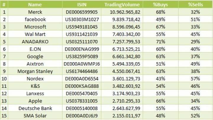 Merck, Facebook, Microsoft- meistgehandelte Aktien auf wikifolio.com – 01.01.2014-31.01.2014