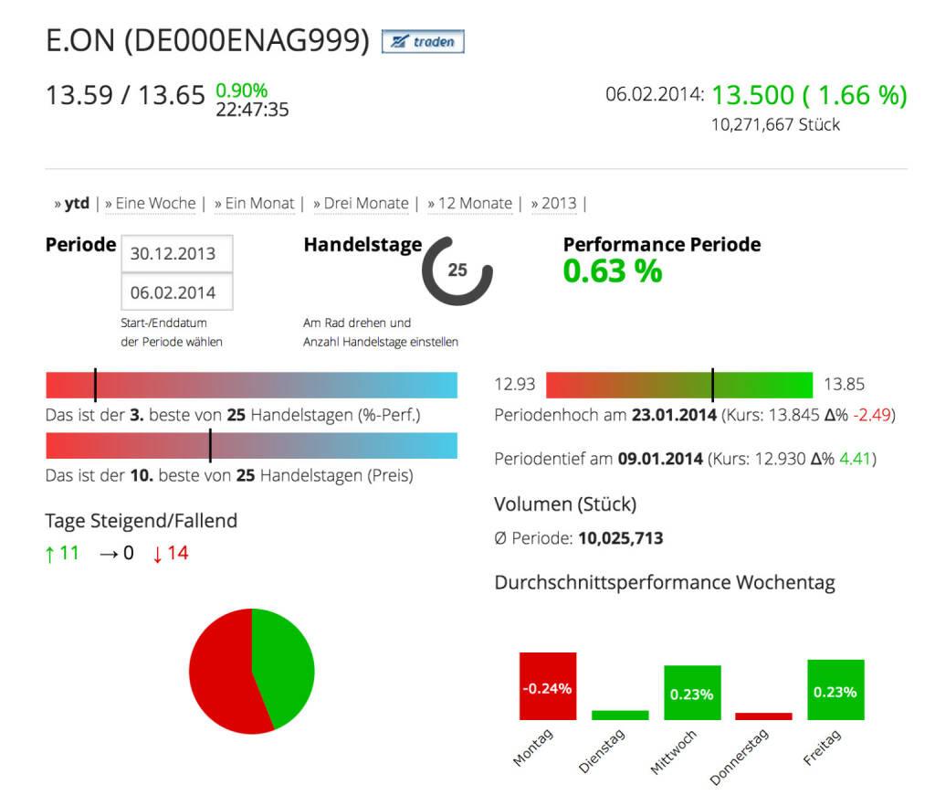 Die E.ON AG im Börse Social Network, http://boerse-social.com/launch/aktie/eon_se, © E.ON AG (Homepage) (08.02.2014)