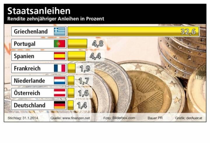 Staatsanleihen: Rendite zehnjähriger Anleihen in Prozent, (c) Bauer PR, derAuer.at