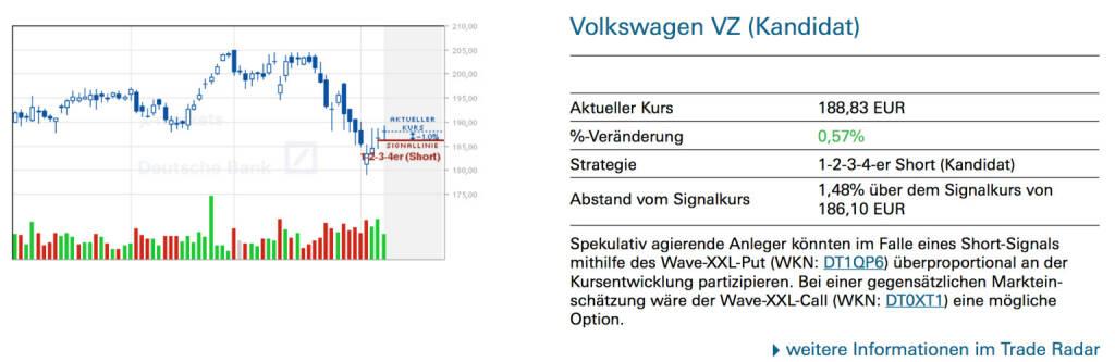 Volkswagen VZ (Kandidat): Spekulativ agierende Anleger könnten im Falle eines Short-Signals mithilfe des Wave-XXL-Put (WKN: DT1QP6) überproportional an der Kursentwicklung partizipieren. Bei einer gegensätzlichen Markteinschätzung wäre der Wave-XXL-Call (WKN: DT0XT1) eine mögliche Option, © Quelle: www.trade-radar.de (10.02.2014)