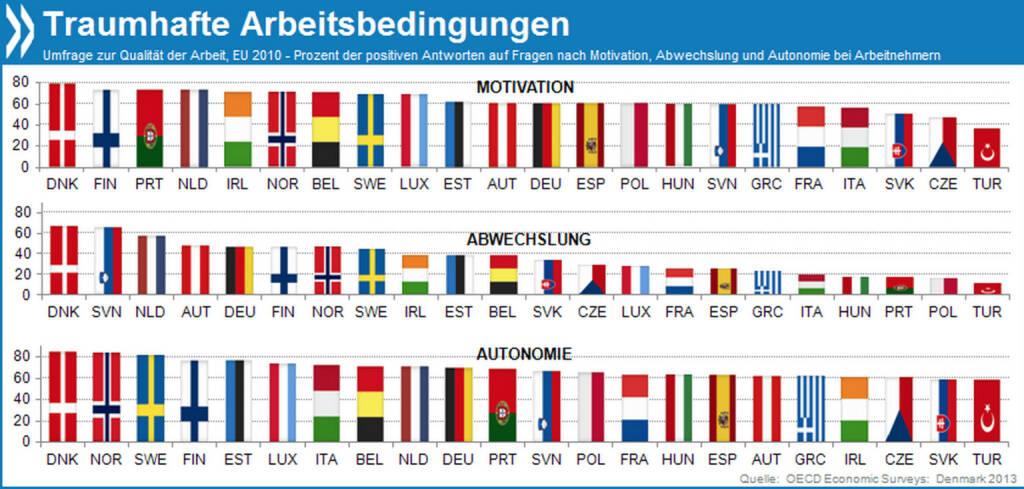 Traumjobs: Die besten Arbeitsbedingungen unter den europäischen Mitgliedern der OECD haben die Dänen. Zwei Drittel geben an, bei ihrem Job unterschiedliche Fähigkeiten einzusetzen. 80 Prozent fühlen sich durch ihren Arbeitgeber motiviert und können entscheiden, wie sie ihre Aufgaben angehen. Mehr Infos unter: http://bit.ly/1cofJwA (OECD Economic Survey: Denmark, S. 103), © OECD (10.02.2014)