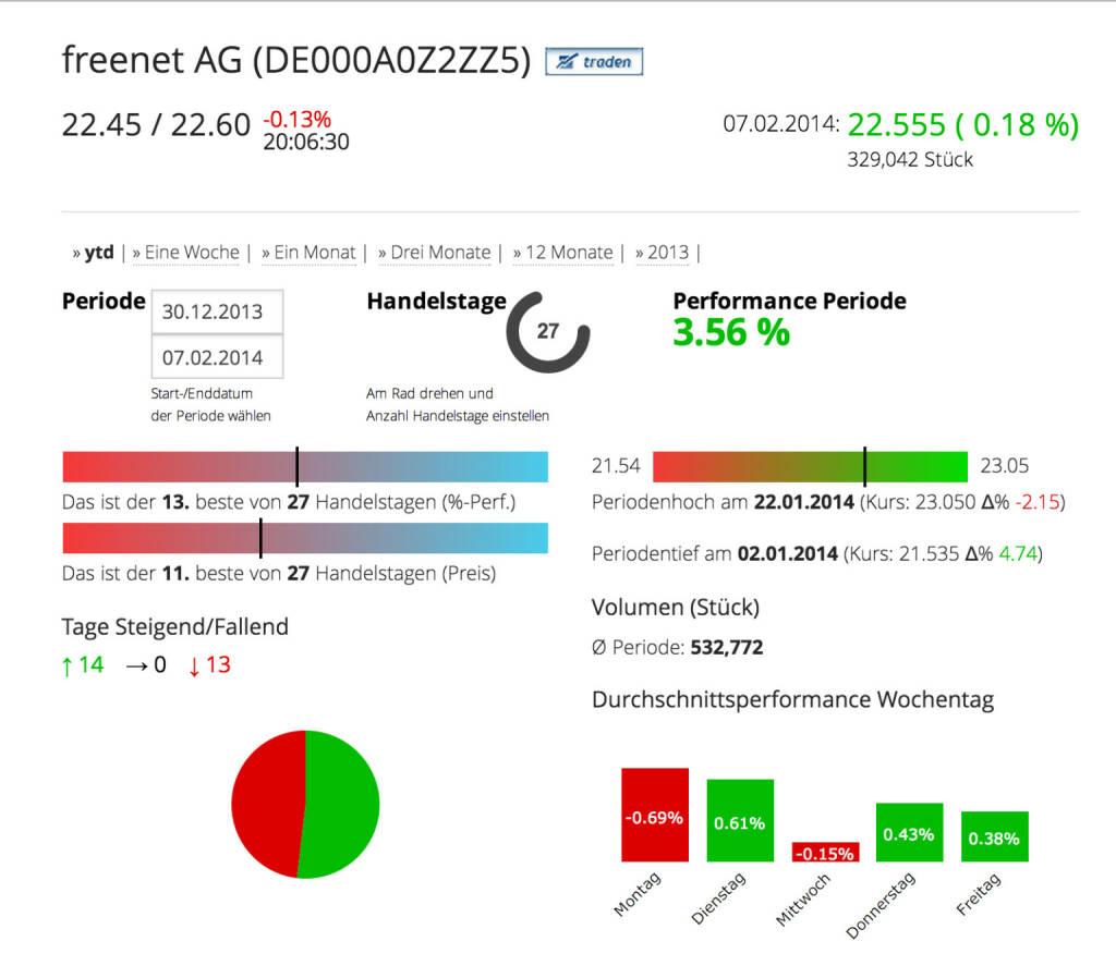 Die freenet AG im Börse Social Network, http://boerse-social.com/launch/aktie/freenet_ag, © freenet AG (Homepage) (10.02.2014)