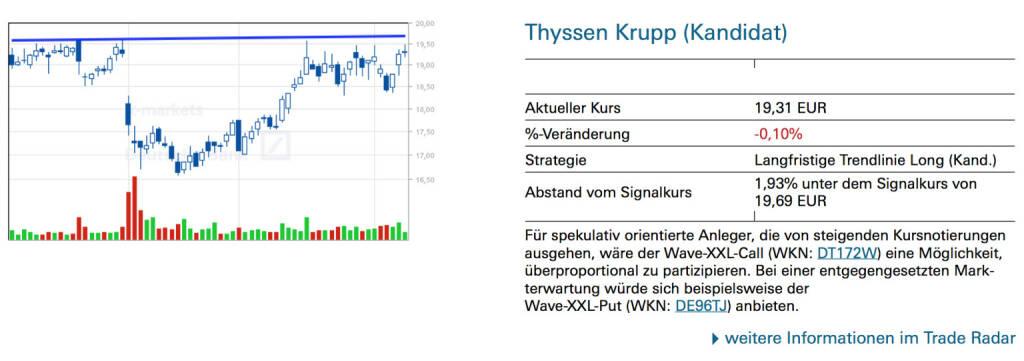 Thyssen Krupp (Kandidat):  Für spekulativ orientierte Anleger, die von steigenden Kursnotierungen ausgehen, wäre der Wave-XXL-Call (WKN: DT172W) eine Möglichkeit, überproportional zu partizipieren. Bei einer entgegengesetzten Markterwartung würde sich beispielsweise der Wave-XXL-Put (WKN: DE96TJ) anbieten., © Quelle: www.trade-radar.de (11.02.2014)