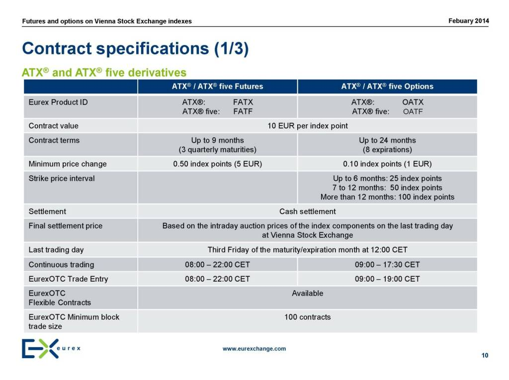 Summary Product Specifications Chart for Cboe Bitcoin (USD) Futures