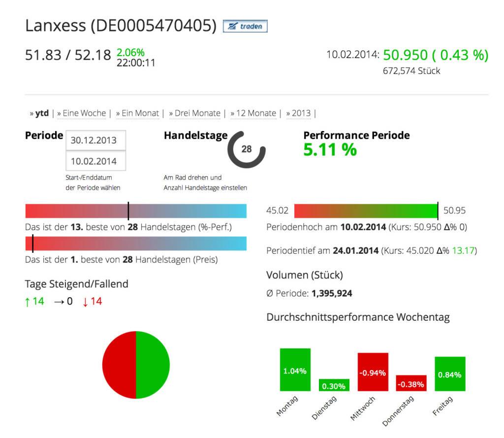 Die Lanxess AG im Börse Social Network, http://boerse-social.com/launch/aktie/lanxess_ag, © Lanxess AG (Homepage) (11.02.2014)