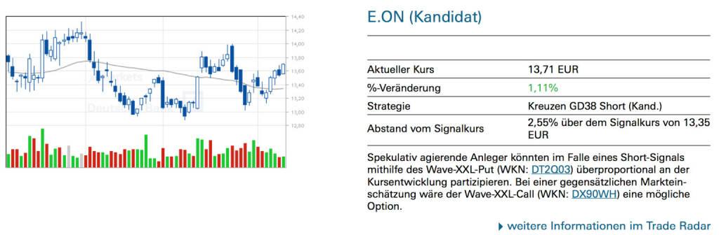 E.ON (Kandidat): Spekulativ agierende Anleger könnten im Falle eines Short-Signals mithilfe des Wave-XXL-Put (WKN: DT2Q03) überproportional an der Kursentwicklung partizipieren. Bei einer gegensätzlichen Markteinschätzung wäre der Wave-XXL-Call (WKN: DX90WH) eine mögliche Option., © Quelle: www.trade-radar.de (12.02.2014)