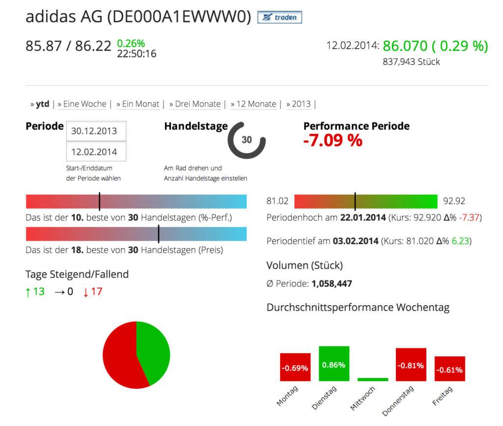 Die Adidas AG im Börse Social Network, http://boerse-social.com/launch/aktie/adidas_ag, © adidas group (Homepage) (12.02.2014)