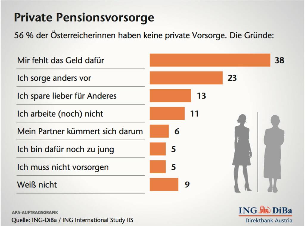 Private Pensionsvorsorge, (C) ING-Diba (12.02.2014)