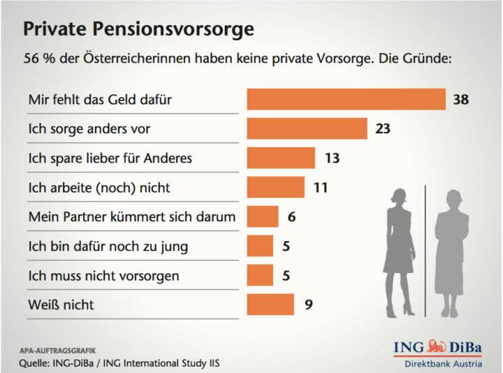 Private Pensionsvorsorge, (C) ING-Diba